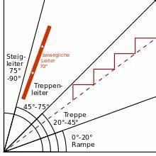 Dachneigung Berechnen Formel : treppensteigung wikipedia ~ Themetempest.com Abrechnung