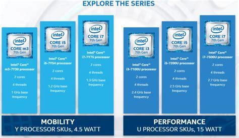Ecco I Nuovi Processori Della Serie Kaby Lake Di Intel Per