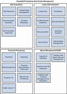 PeopleSoft Real Estate Management Business Process