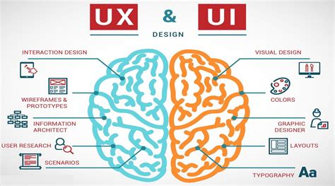 ui ux designer description architect vs designer 4 quot quot sc quot 1 quot st quot quot design make