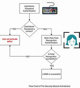 Github  Aipa  Aipa  A I  Personal Assistant   Speech  Vision  Machine Learning And