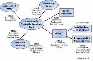 The Charitable Remainder Trust