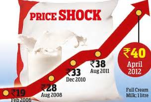 Milked! Two-rupee hike doubles Amul milk prices in six ...