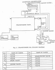Proses Penggantian Packing Pada Transformator