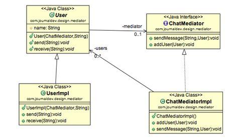 Java Decorator Pattern Sle by Mediator Design Pattern In Java Journaldev