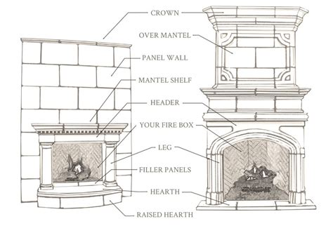 parts of a fireplace anatomy of a fireplace devinci cast