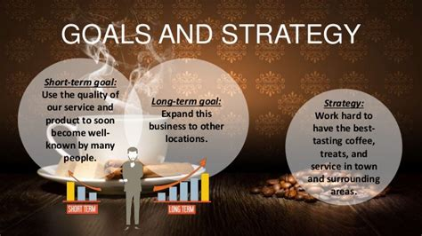 This coffee shop business plan can serve as a starting point for your new business, or as you grow an existing enterprise. Business Plan of Coffee Shop