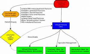 Adopting And Sustaining A Virtual Fracture Clinic Model In
