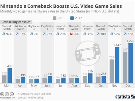nintendos switch boosted    company