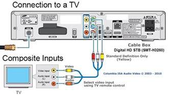 similiar comcast cable box connection diagram keywords control wiring diagram further diagram to hook up vcr to tv cable box