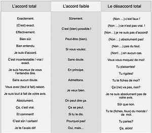 Comment Apprendre Les 12 Fiches Moto Rapidement : apprendre le fran ais et l 39 anglais pour tous comment exprimer l accord le d saccord ~ Medecine-chirurgie-esthetiques.com Avis de Voitures