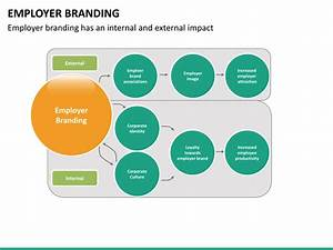 Employer Branding Powerpoint Template