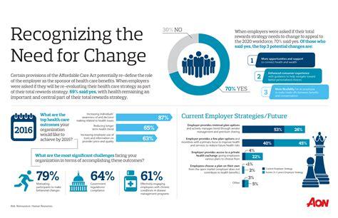 2015 Health Care Survey Infographic | Aon