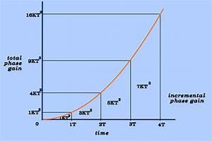 Flow-compensation