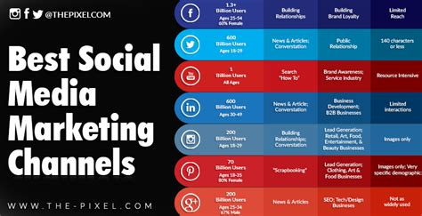 thepixel   social media marketing channels