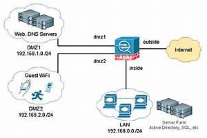 Cisco Asa Dmz Configuration Example  U2013 It Network