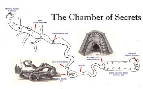 hpl map   chamber  secrets