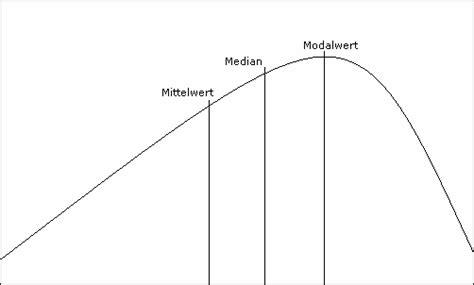 modalwert berechnen mittelwert median und modalwert mathe
