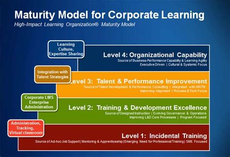 corporate learning drives competitive advantage