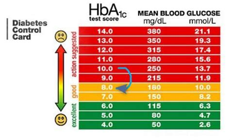 hbac levels diabetes reduced  monthly  iu