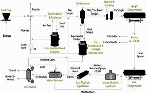 Schematic Process Flow Diagram For Thermochemical Conversion Of Biomass