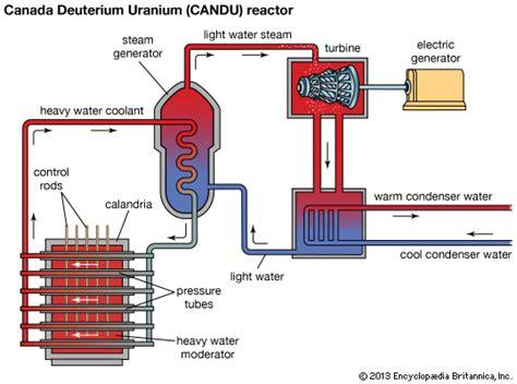 Canada Deuterium Uranium Reactor Schematic Diagram