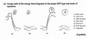 Pnp Biploar Junction Transistor Energy Band Diagram