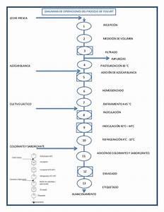 Diagrama De Operaciones De Proceso Dop Ejemplos