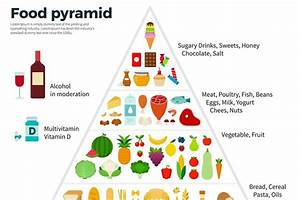 Food Guide Pyramid Healthy Eating