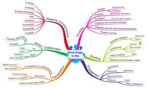 Mind Map Examples Elementary