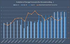Dgaz Chart Natural Gas Weekly Supply Demand Balance And Evolution Of