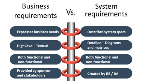 software requirement analysis user story   case