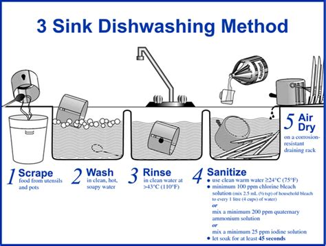 the correct order of a three compartment sink is making our drinking water safe and conserving it don 39 t