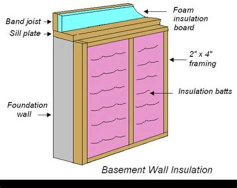 basement  crawlspace insulation
