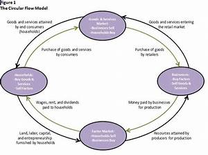 Definition Of The Circular Flow Model