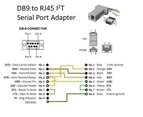 Serial Port Adapter Attwiki