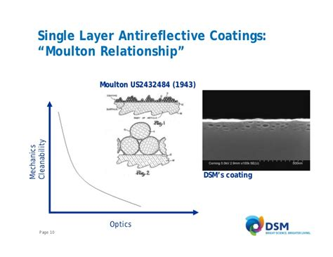 nanostructured coatings innovation at dsm nanostructured functional coatings
