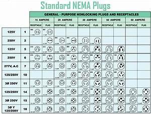 Nema Plug Chart