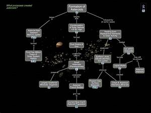 Near Earth Asteroids Map (page 2) - Pics about space