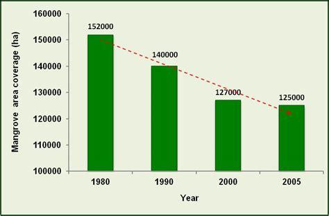 usa statistics bureau realities on deforestation in tanzania trends drivers