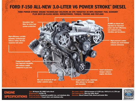 Ford 6 7 Specs by Now Available 2018 Ford F 150 Power Stroke Diesel Utv