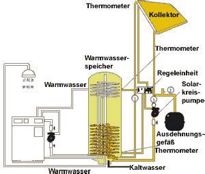 brauchwasserspeicher warmwasserspeicher solarserver