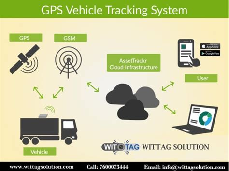 How Does Gps Tracking Work?