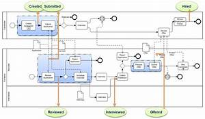 Detailed Process Model  Smart Use Of Business Process