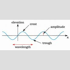Properties Of Waves And Light  Introduction To Chemistry