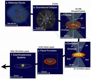 A Schematic Diagram Of Star And Planet Formation  Image