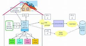 Schematic Diagram Of A Smart Meter Infrastructure  1
