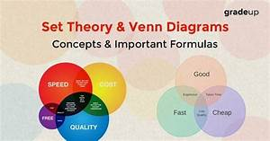 Set Theory  U0026 Venn Diagrams Formulas And Concepts Notes