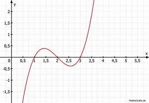 Nullstellen Berechnen Ganzrationale Funktionen : ganzrationale funktionen wie zeichne ich eine ganzrationale funktion wenn die nullstellen ~ Themetempest.com Abrechnung