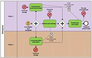 Example Of Bpmn Diagram With Process Attributes